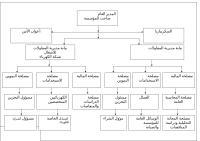الهيكا التنظيمي 2.doc