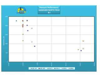 10. Pressure Performance of Gawaher-north.pdf
