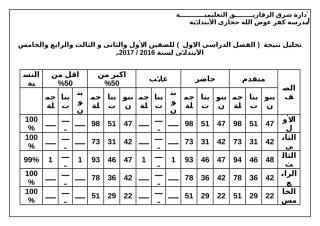 تحليل النتيجة   2017 2016 .doc