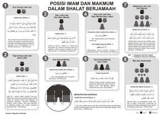 posisi imam_dan makmum dalam_shalat berjamaah.pdf